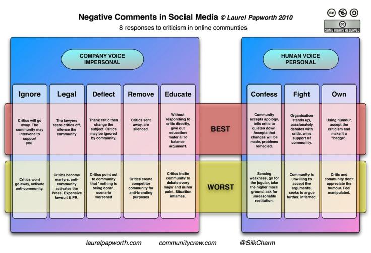 comment, social, marketing, reputazione