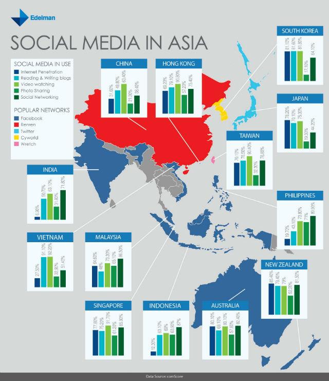 social media, asia