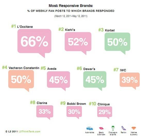 brand, marketing, social, facebook