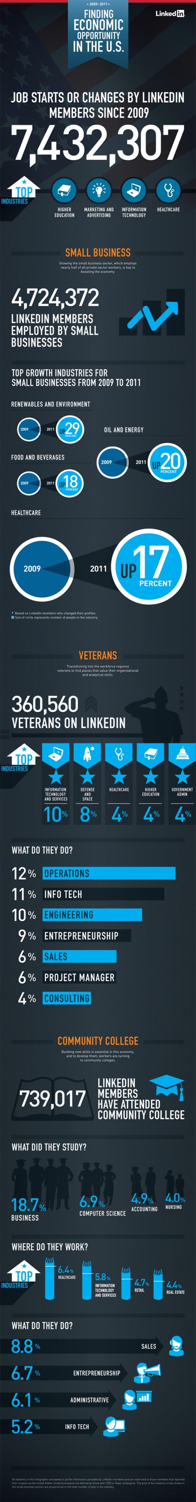 LinkedIn-Infographic, marketingando