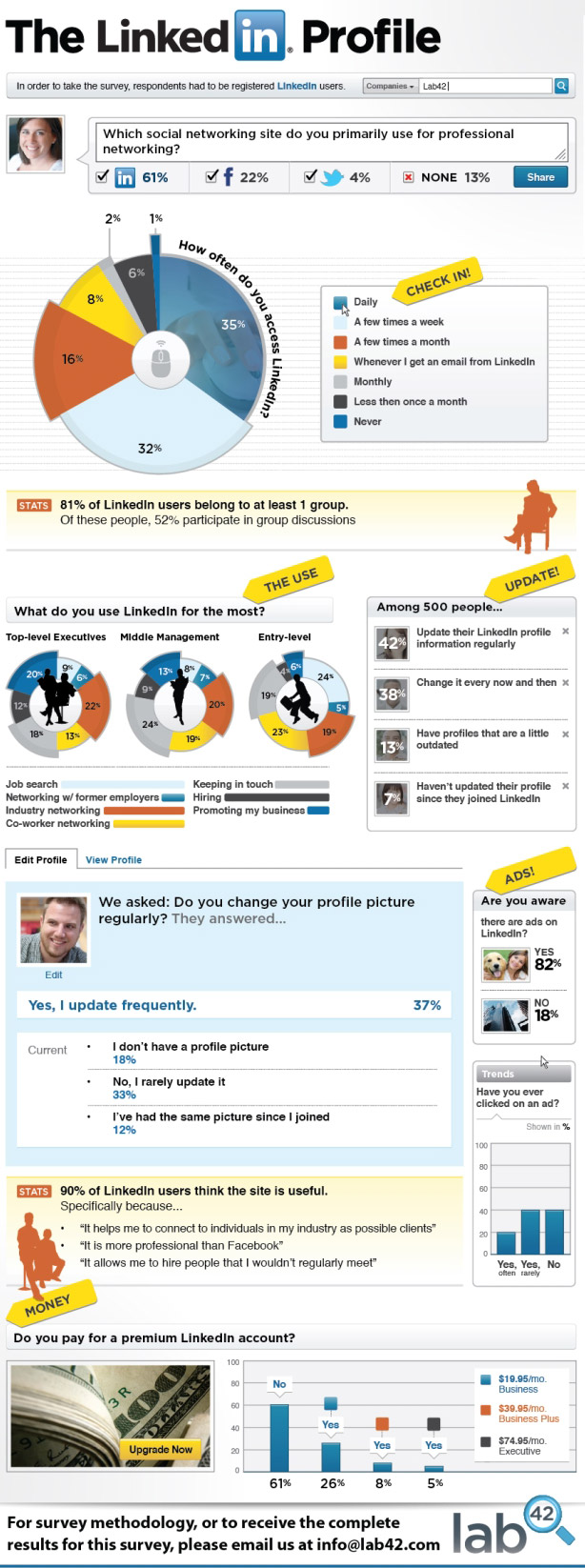 linkedin-infographic, marketingando