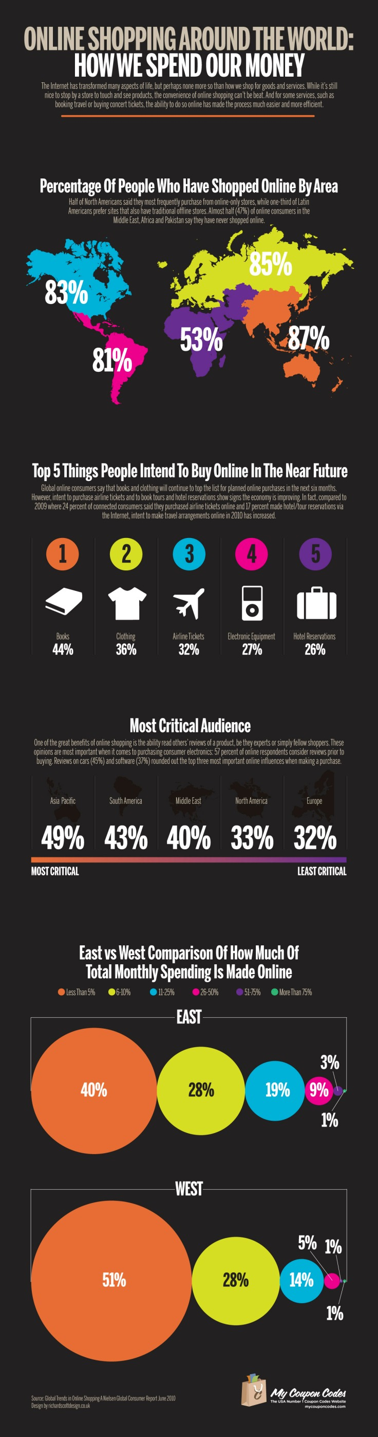 online shopping, esperienziale