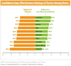 tattica, efficacia, statistiche, marketingando