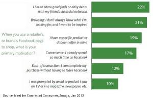 marketingando, statistiche