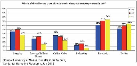 social-media-use-by-channel-jan-2012-umass, marketingando