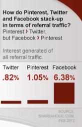 infografica di pinterest