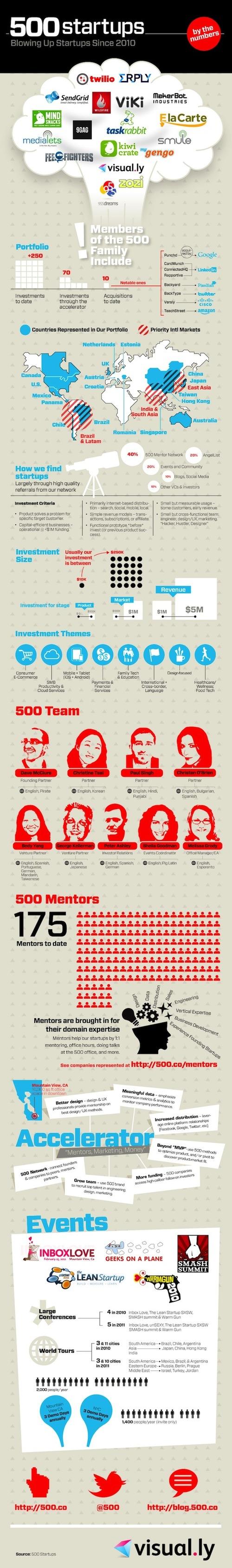 500 Startups_Infographic, marketingando