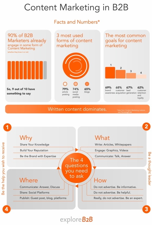 contentmarketing-b2b, marketingando