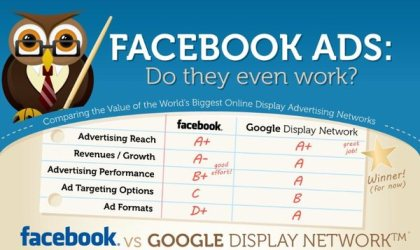 facebook ads vs google, marketingando