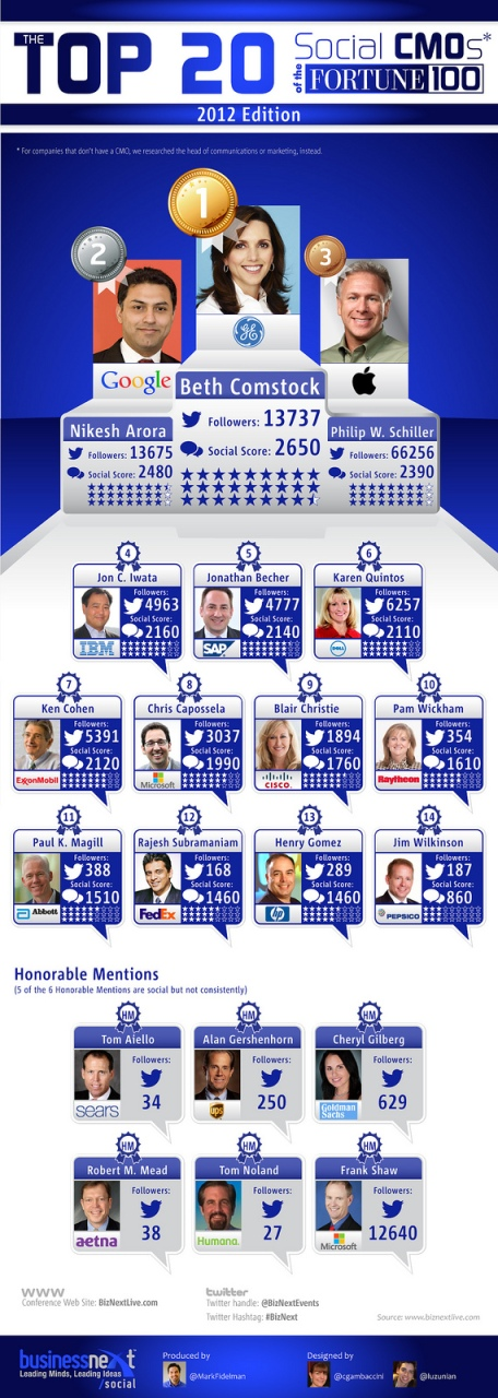 Top-20-cmo-infographic