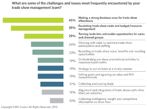 tradeshow-challenges-issues-cmo-council-2013