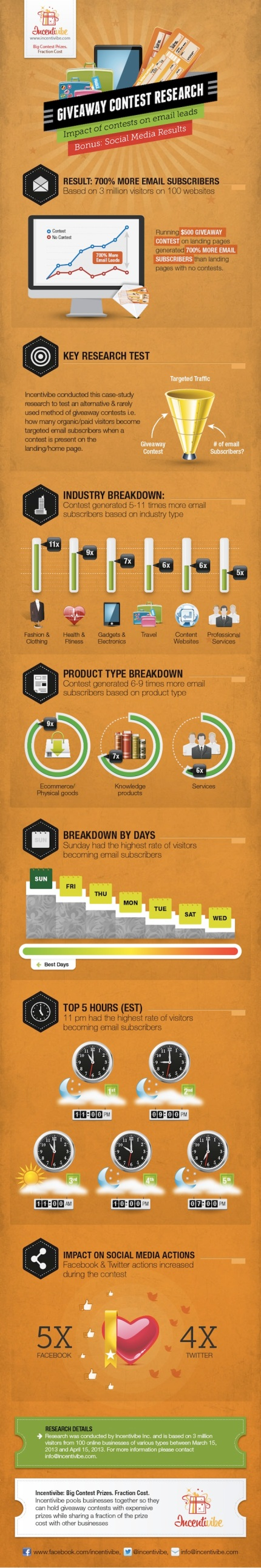 contest-email-infographic-2-incentivibe-2013