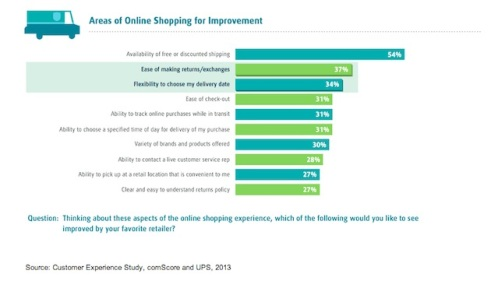 areas-for-improvement-online-retail-comscore-2013-1