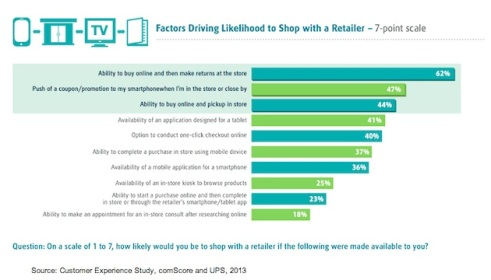 likelihood-to-shop-online-retail-comscore-2013