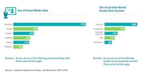 social-online-retailers-comscore-2013
