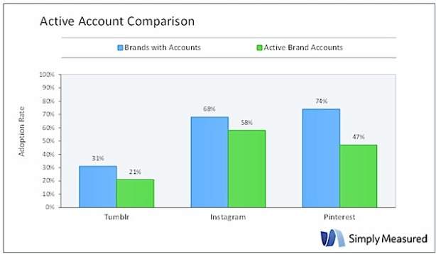 active-account-comparison-tumblr-simplymeasured-2013