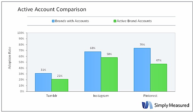 active-account-comparison-tumblr-simplymeasured-2013