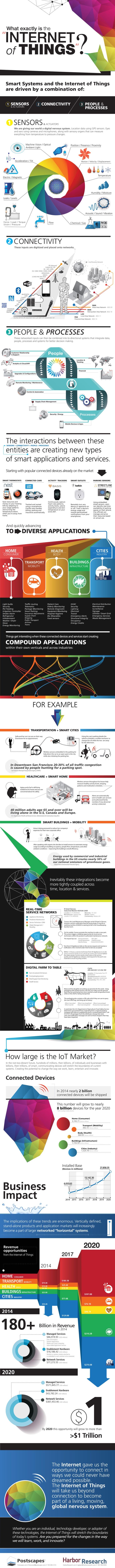 postscapes-harbor-iot-infographics