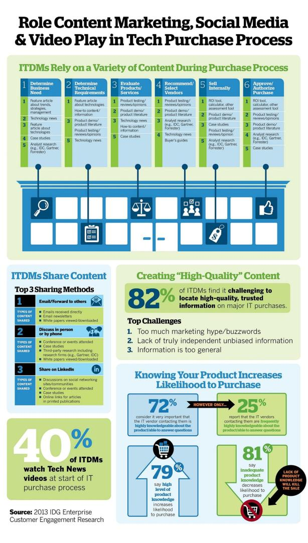it-decision-makers-and-content-marketing-infographic