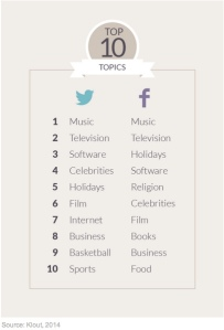 top-10-klout-120614