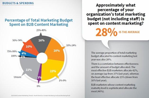 bilancio, b2b, marketing, content