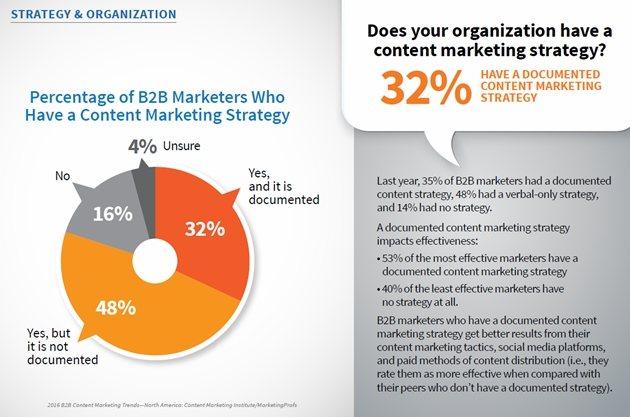 b2b marketing, social media, marketingando