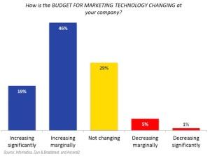 marketingando, marketing b2b