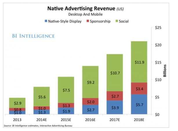 marketing, social media, advertising
